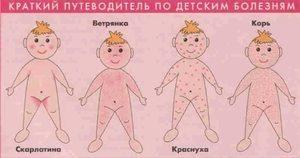 У ребенка появилась сыпь, но нет температуры, что это?