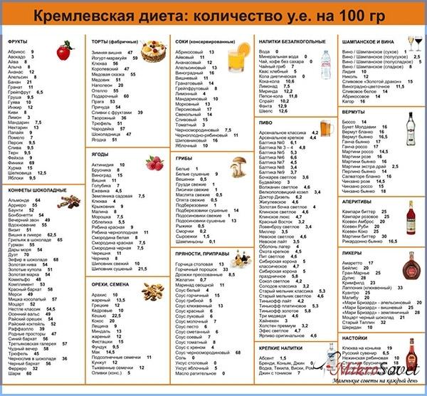 Кремлевская диета — таблица, баллы, меню на неделю, рецепты, противопоказания