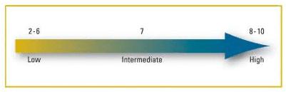 Аденокарцинома предстательной железы: что это такое, баллы по Глисону, лечение, прогноз