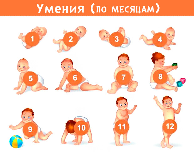 Когда ребенок начинает переворачиваться, как научить ребенка переворачиваться