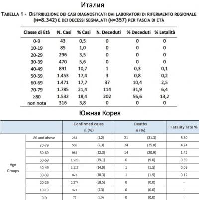 Коронавирус COVID-19: симптомы, статистика вспышки, лечение, вакцина, смертность