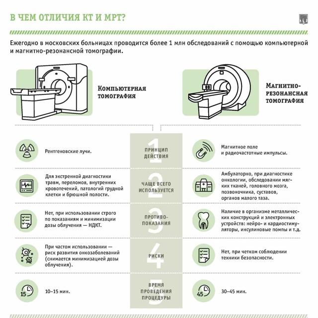 МСКТ, мультиспиральная томография почек с контрастом: подготовка, как делают