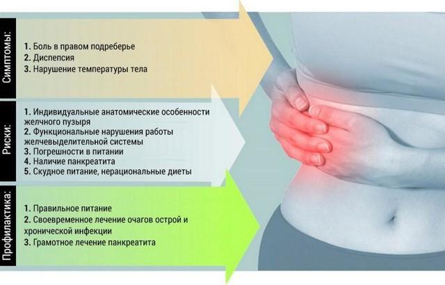 На что указывает боль в правом боку снизу?